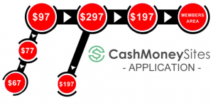 Is Cash Money Sites a scam? Wow! See my discovery! [Review]